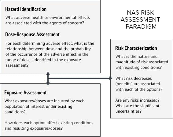 Scientific exposure assessment methodology